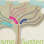 turismo sustentable  diagrama